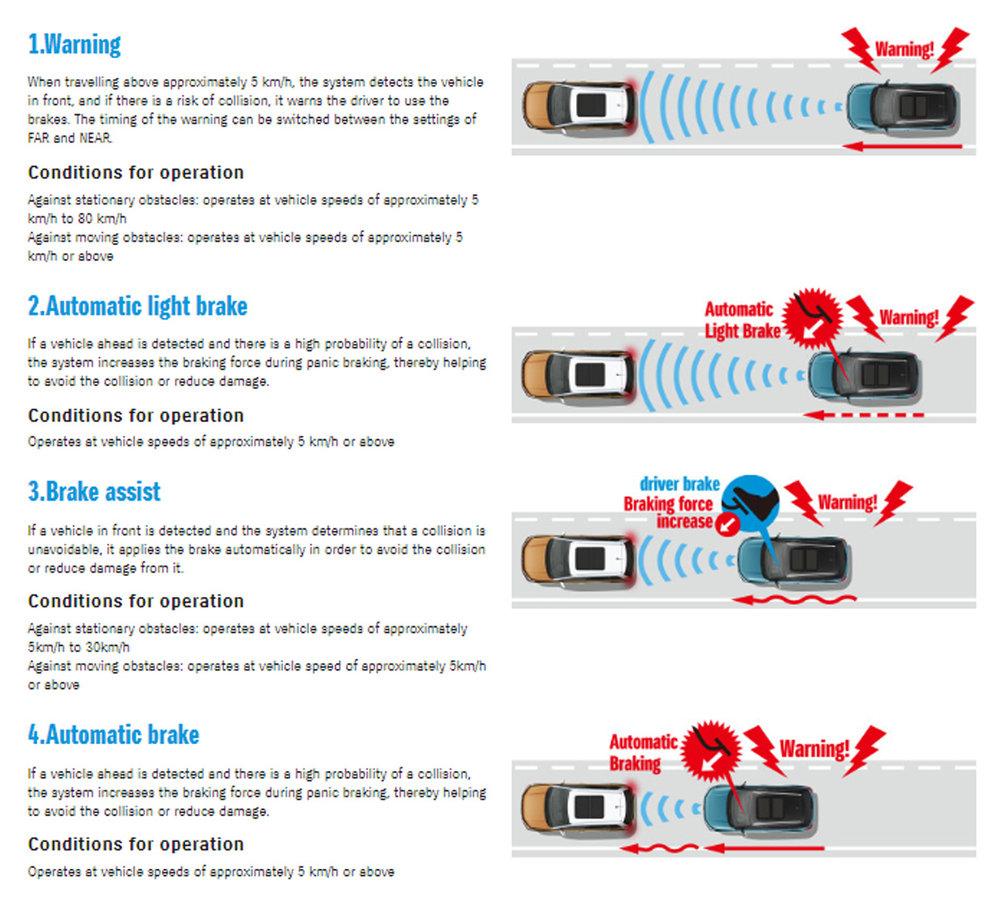 Radar Brake Support (RBS)
