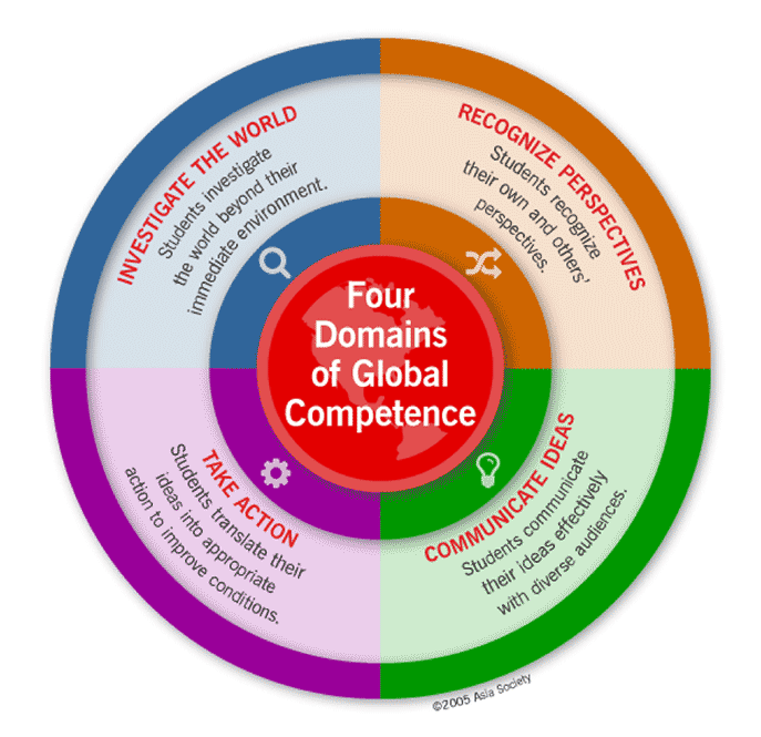 What is Global Competence? - The short answer is that it is the disposition,knowledge and skills to understand and act on issues of global significance.It is building empathy, compassion and curiosity. It is understanding multiple perspectives and intercultural sensitivity,effectively and respectfully communicating ideas, and problem solving within our diverse society.Within the four domains there are 24 Indicators, which are K-12 interdisciplinary to develop knowledge & understanding of global issues.Source: https://asiasociety.org/education/what-global-competence
