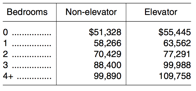 HUD-221d4-statutory-limit-moderate-income.jpeg