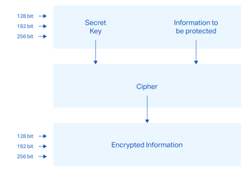 Aes Encryption A Primer Xi Systems Integrated Solutions For