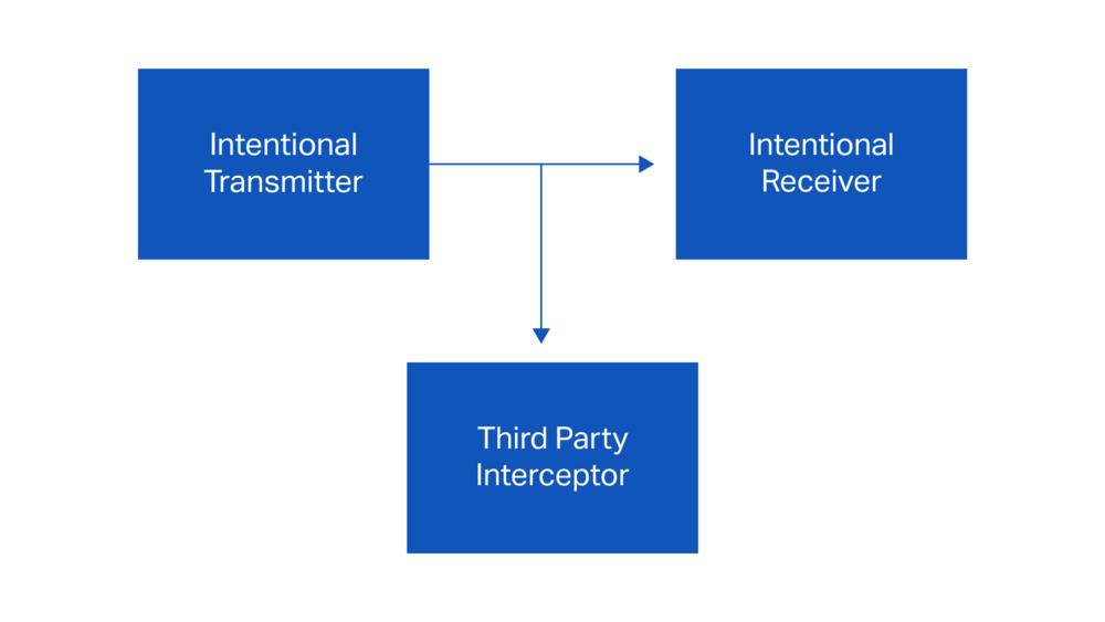 Figure 1: Wireless Intercept