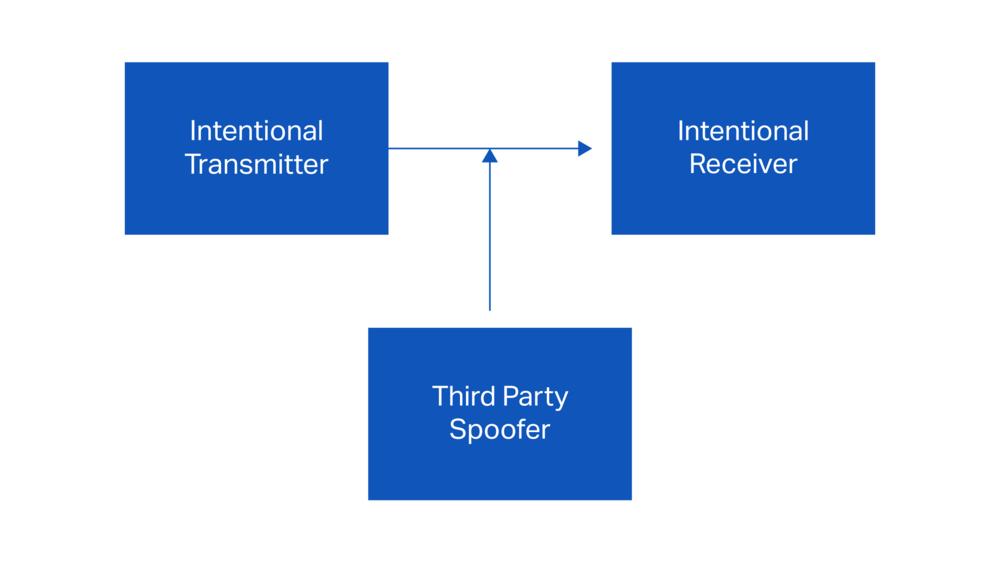 Figure 2: Spoofing