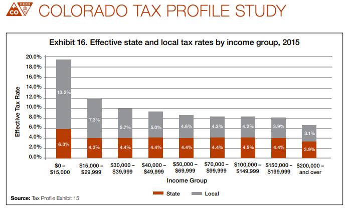 Source : Colorado Department of Revenue