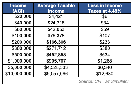 income-tax-breakdown.png