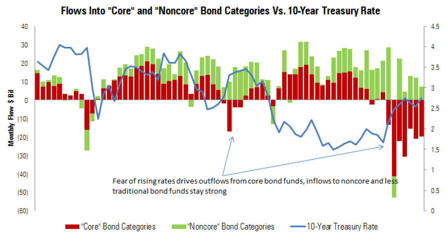 Bond Fund Flows over Time