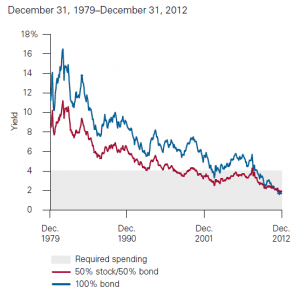 Rates Have Fallen for Traditional Portfolios