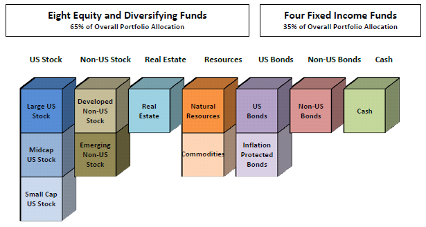 7Twelve Asset Classes