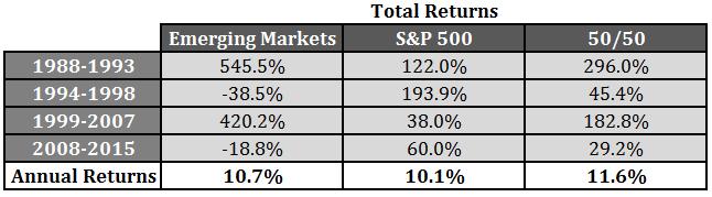 151007 Returns EM vs SP500 vs 50-50