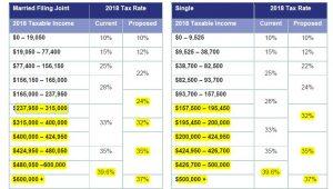 2018-new-tax-brackets-300x170.jpg