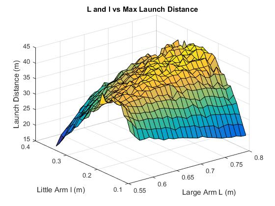 Launch Distance.jpg