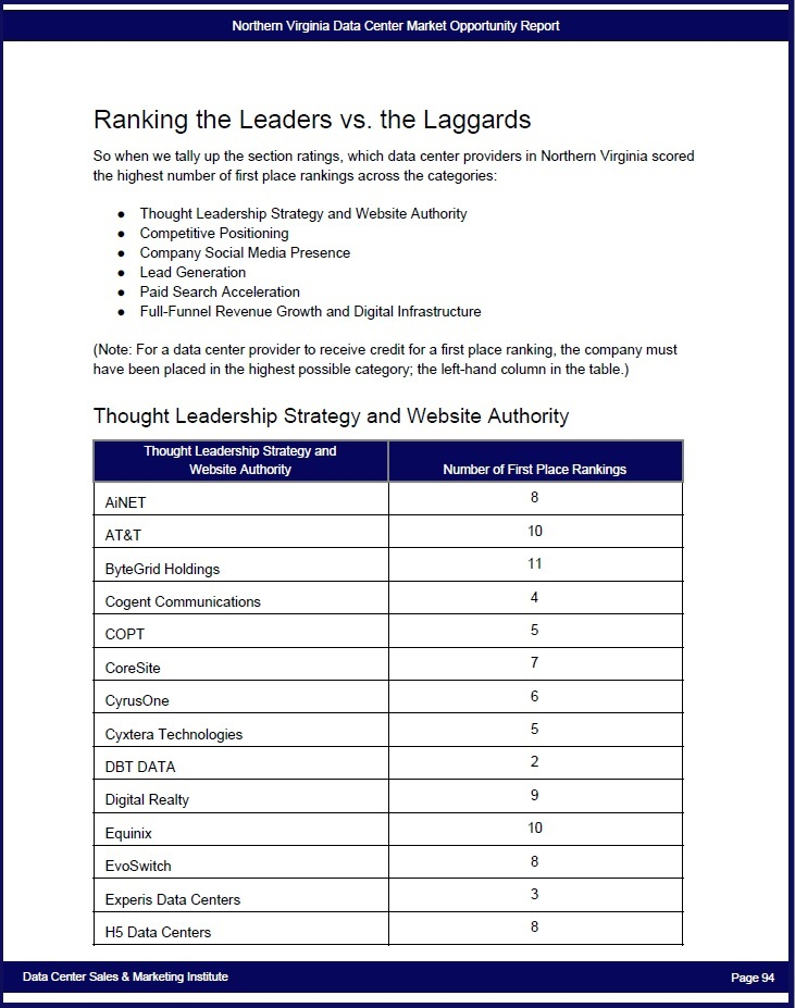 p-Northern Virginia Data Center Market Opportunity Report - ranking.jpg