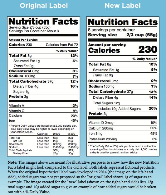 Source:https://www.fda.gov/Food/GuidanceRegulation/GuidanceDocumentsRegulatoryInformation/LabelingNutrition/ucm385663.htm
