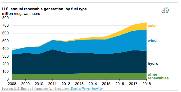 eia-renewable-growth-graph-2018.png
