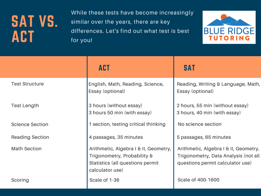 ACT vs. SAT info provided by BlueRidgeTutoring.com