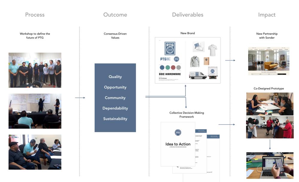 PTG Design Process