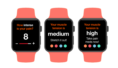 - RELIEF Smart Watch wearable pairs with the RELIEF app and RELIEF Tape to track physical activity, notify the user about muscle tension levels, ask for user feedback, and recommend actions for pain management.
