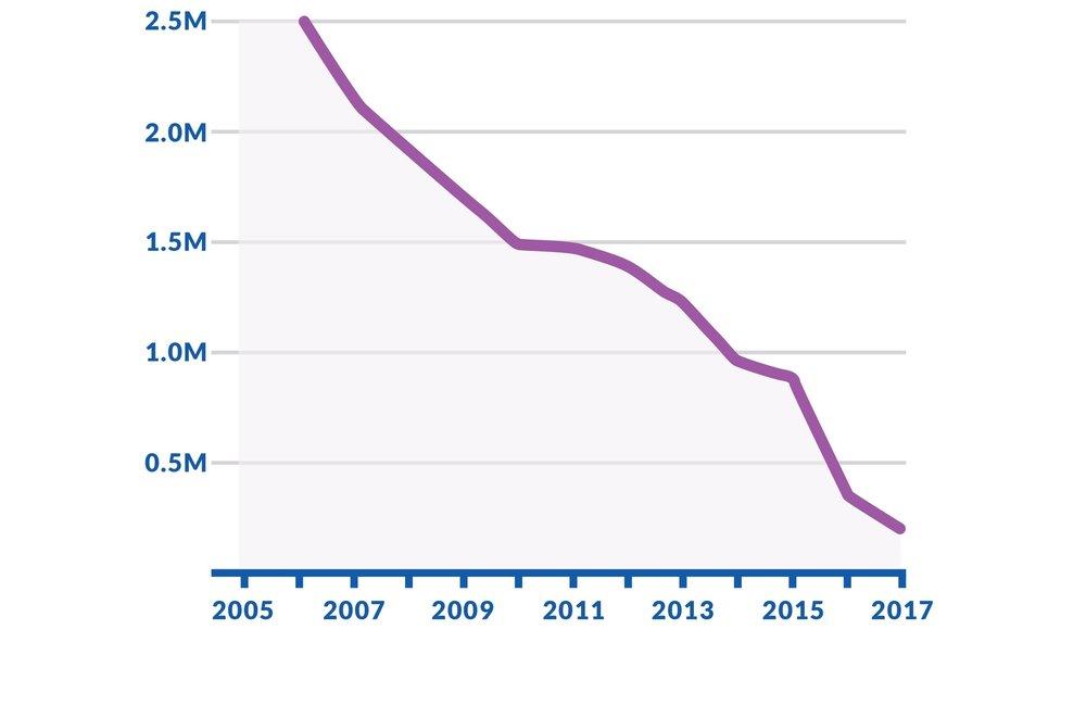 estimated malaria cases senegal