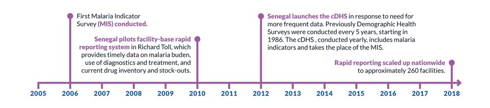 data milestones timeline