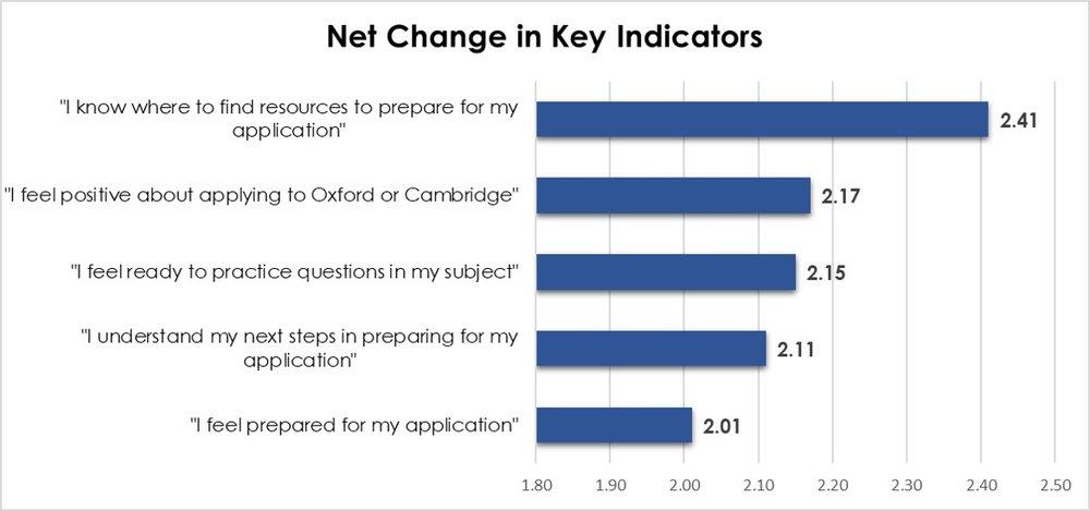 Key indicators graph 1.jpg