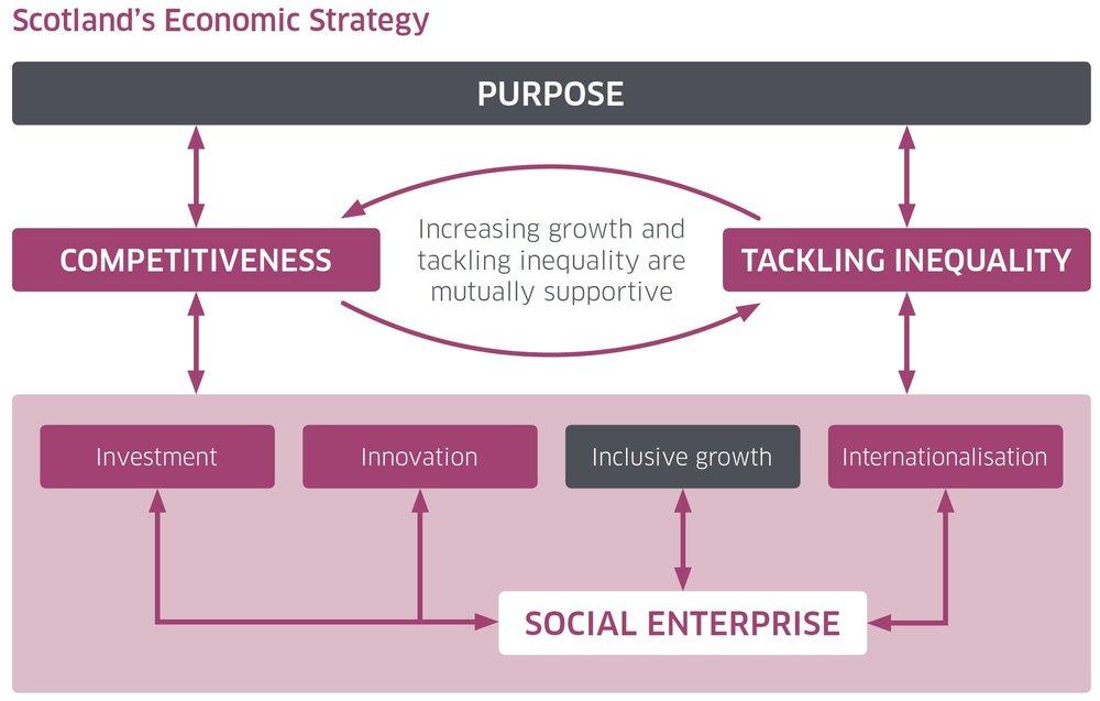 Scotland's Economic Strategy.JPG