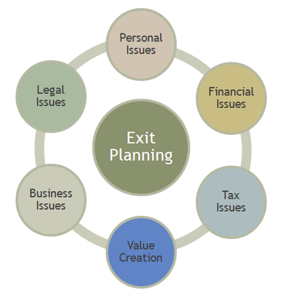 """What is Exit Planning?""  Copyright 2014 Exit Planning Institute"