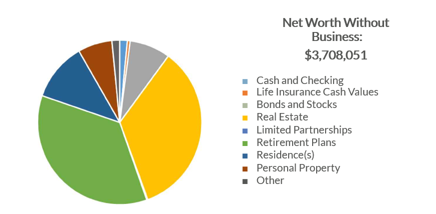 Net worth without business.png