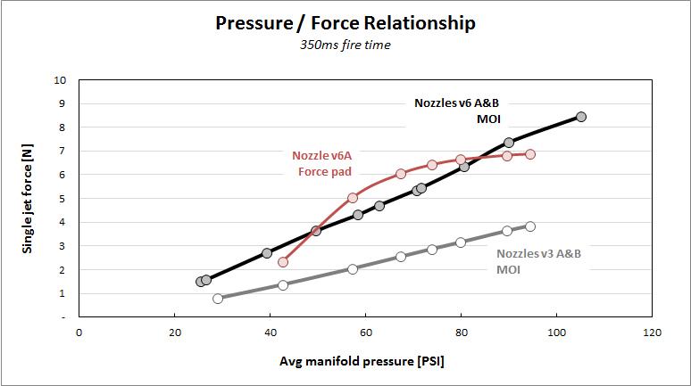 force-pressure graphs.jpg