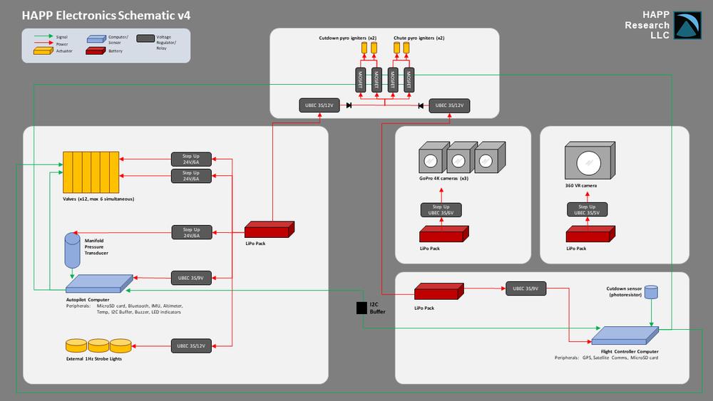 HAPP Electronics Schema
