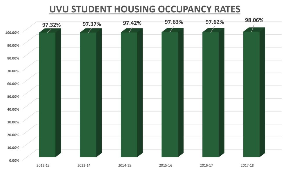 UVU Occupancy Rates.jpg