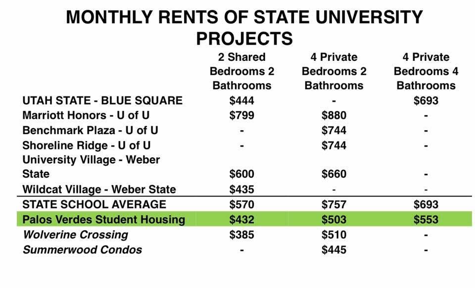 Student Housing Rates.jpg