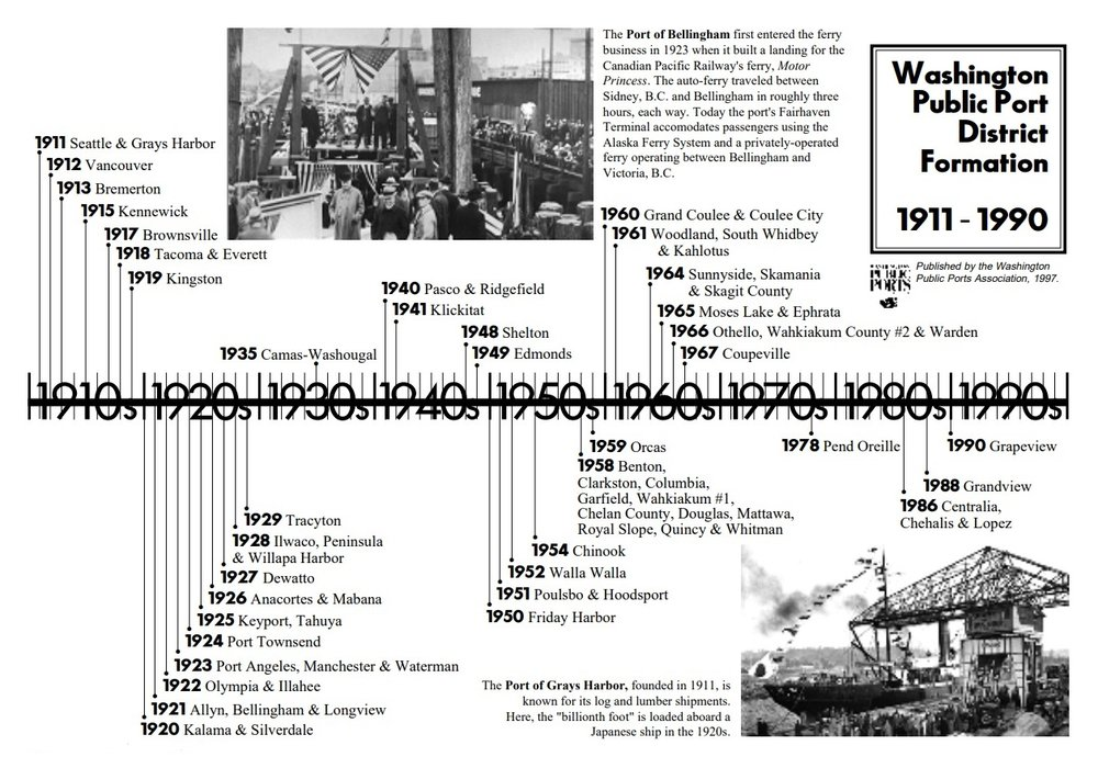 - ONE HUNDRED YEARS OF PORTS IN WASHINGTON As settlers migrated across the country, they often chose locations near water. Washington State was no different – with many deep harbors and navigable rivers, towns sprung up throughout the state, dependent on access to water for movement of goods and people. In 1889, the new state constitution declared that these beds of navigable waters belonged to the people, and gave the Legislature power to designate which of those beds would become harbors. In 1911, after citizens lobbied for the right to control access to the waterfront, the Legislature passed the Port District Act, allowing the people to form a port district and elect commissioners to govern it.In September of 1911, the Port of Seattle was formed, becoming the first autonomous municipal corporation in the nation to engage in port terminal operation and commerce development. The Port of Grays Harbor was formed shortly thereafter. Since then, more than 80 port districts have formed in Washington, all contributing to the state's healthy trade economy. Currently, there are 75 public port districts in Washington. Large and small, east and west, Washington's ports are active in many different areas of economic development, providing jobs and economic stimulation for their communities.