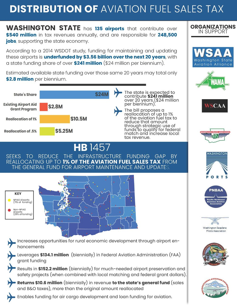 HB 1457, Distribution of Aircraft Sales Tax - Download