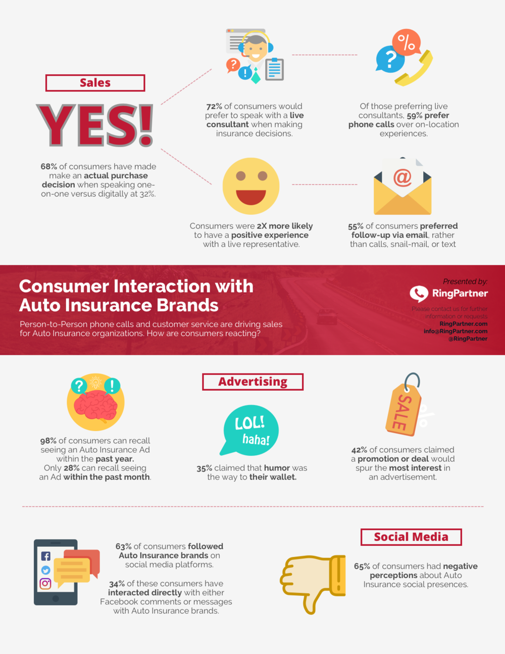 RingPartner Auto Insurance Consumer Behavior - Data Sheet.png