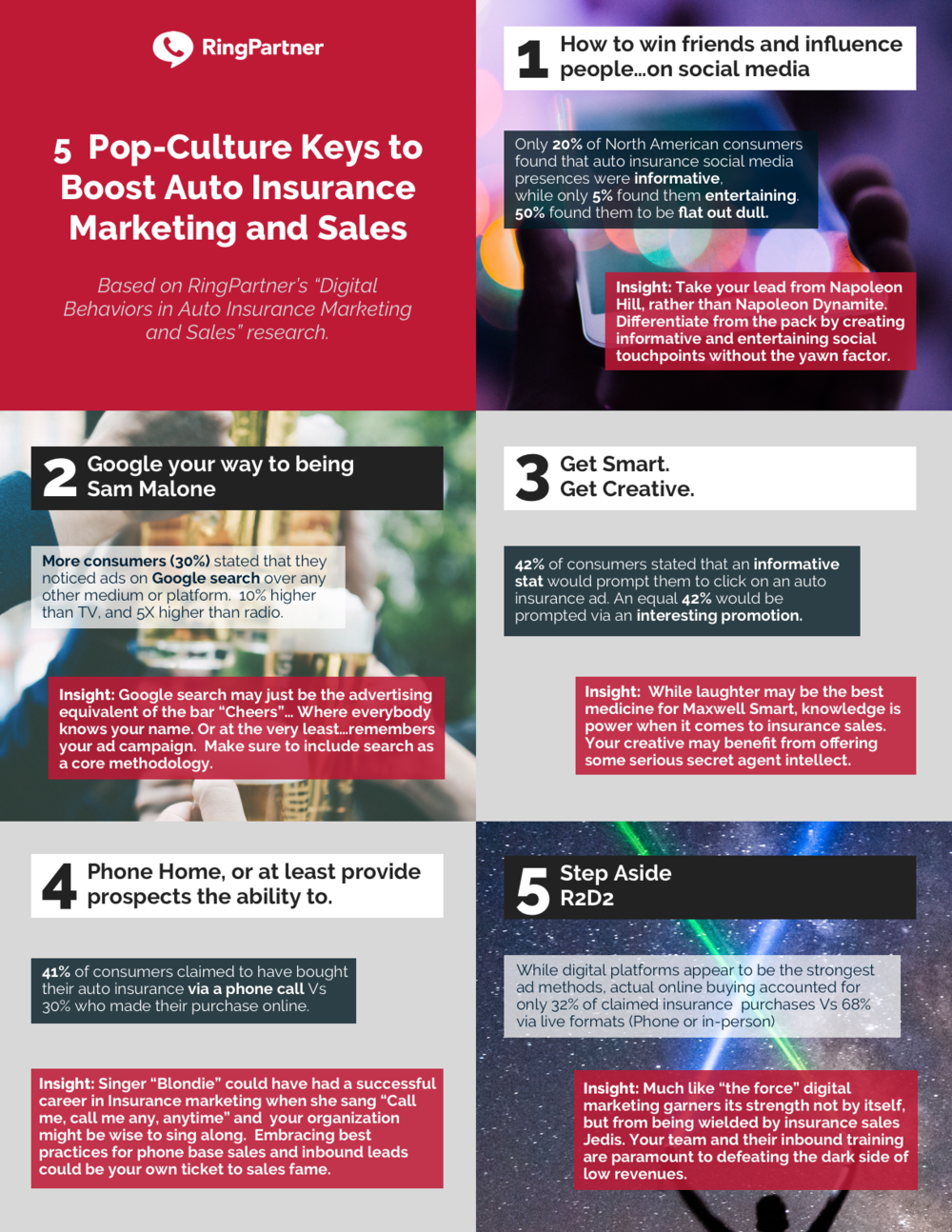 RingPartner Auto Insurance Consumer Behavior - 5 Pop Culture Keys.png