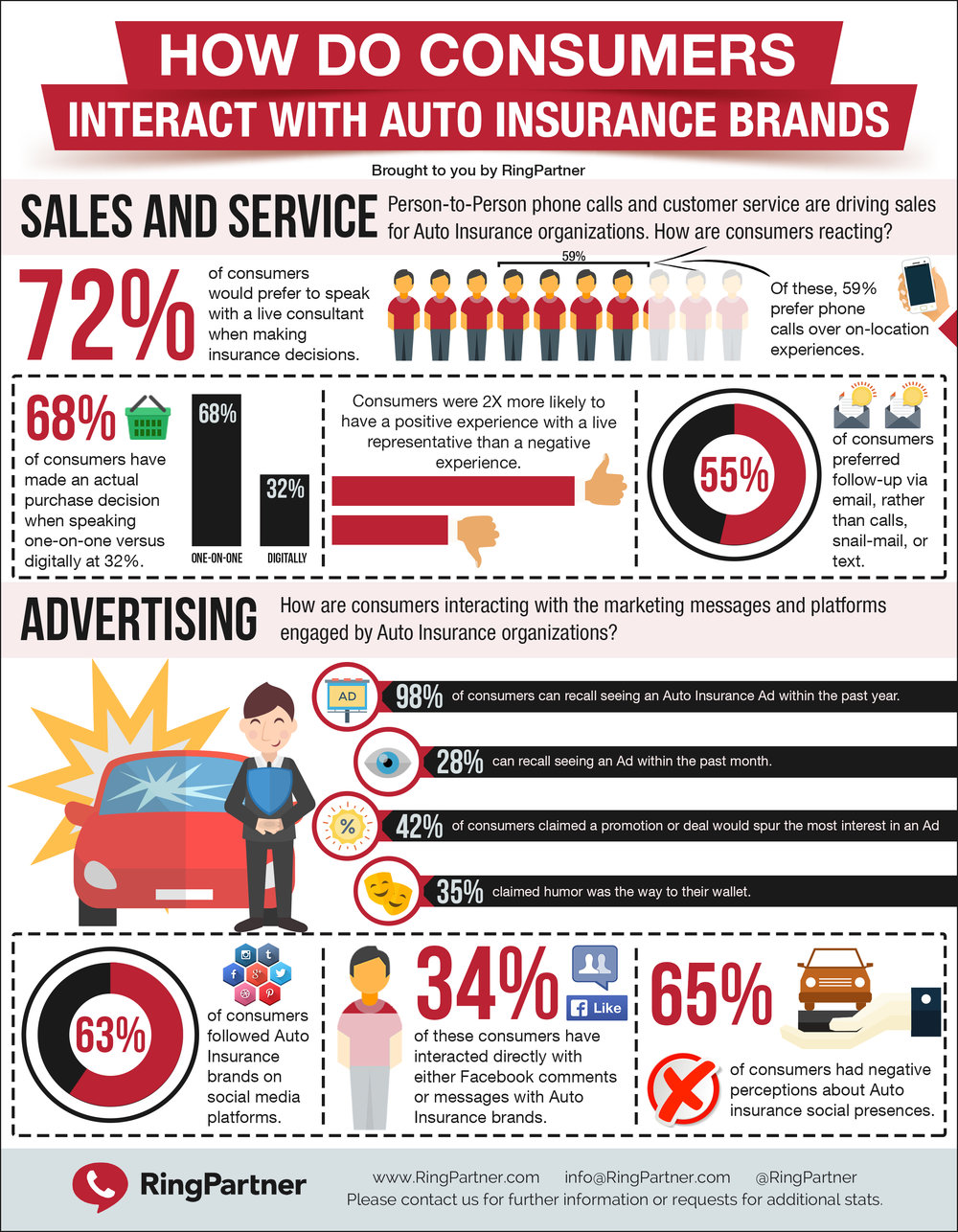 RingPartner Auto Insurance Consumer Behavior - Infographic.jpg