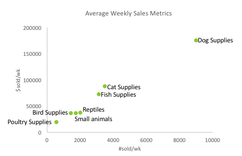 Comparison of US eBay Marketplace Pet Supplies categories, based on current top ranking listings