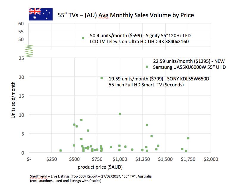 55-TV_Sales-Volume_AU_eBay_ShelfTrend-Flag.png