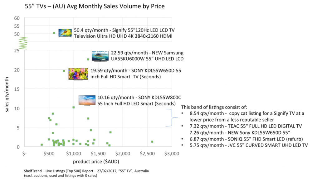 55-inch-TV_Brand_Price_Compare_ShelfTrend_0220017-1024x593.png