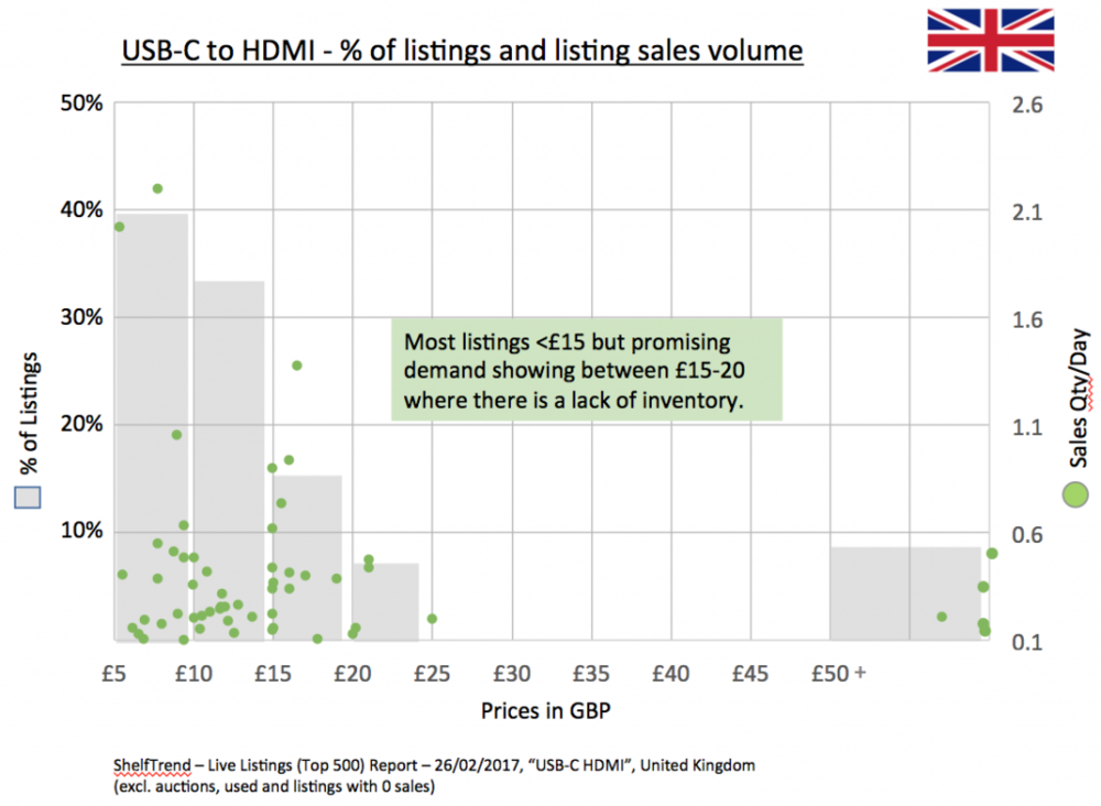 USB-C-HDMI_UK_Chart_ShelfTrend-1024x750.png