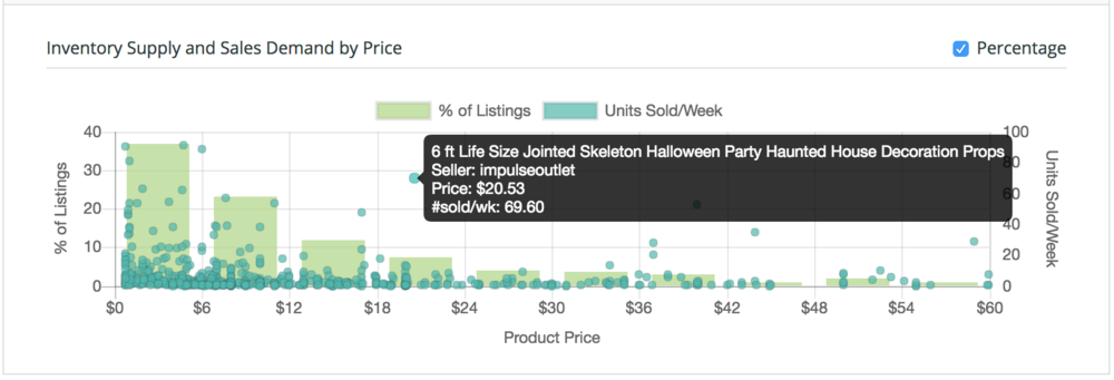 ShelfTrend's Supply Demand report is used to spot product opportunities where there is proven demand but little competition. The green bars are the listing supply by price bracket, and the dots are the weekly sales volumes achieved by each listing. In this example for  halloween decorations , under $12 is very competitive, but there are quite a few listings in higher price brackets that are achieving high sales with little competition. Hover to see the listing information, or click on the dot to see the listing.