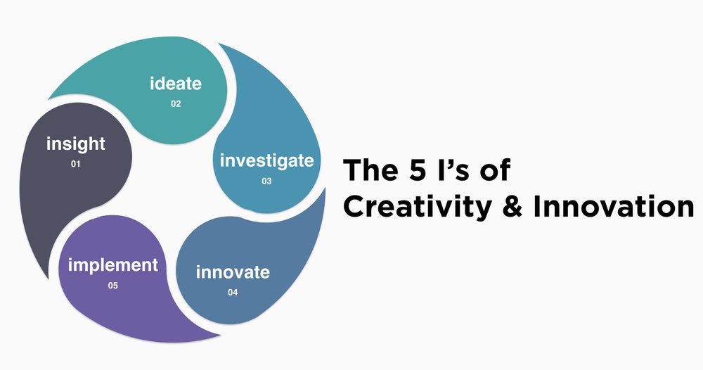 creativity innovation impact leadership strategy training design thinking course program singapore VUCA