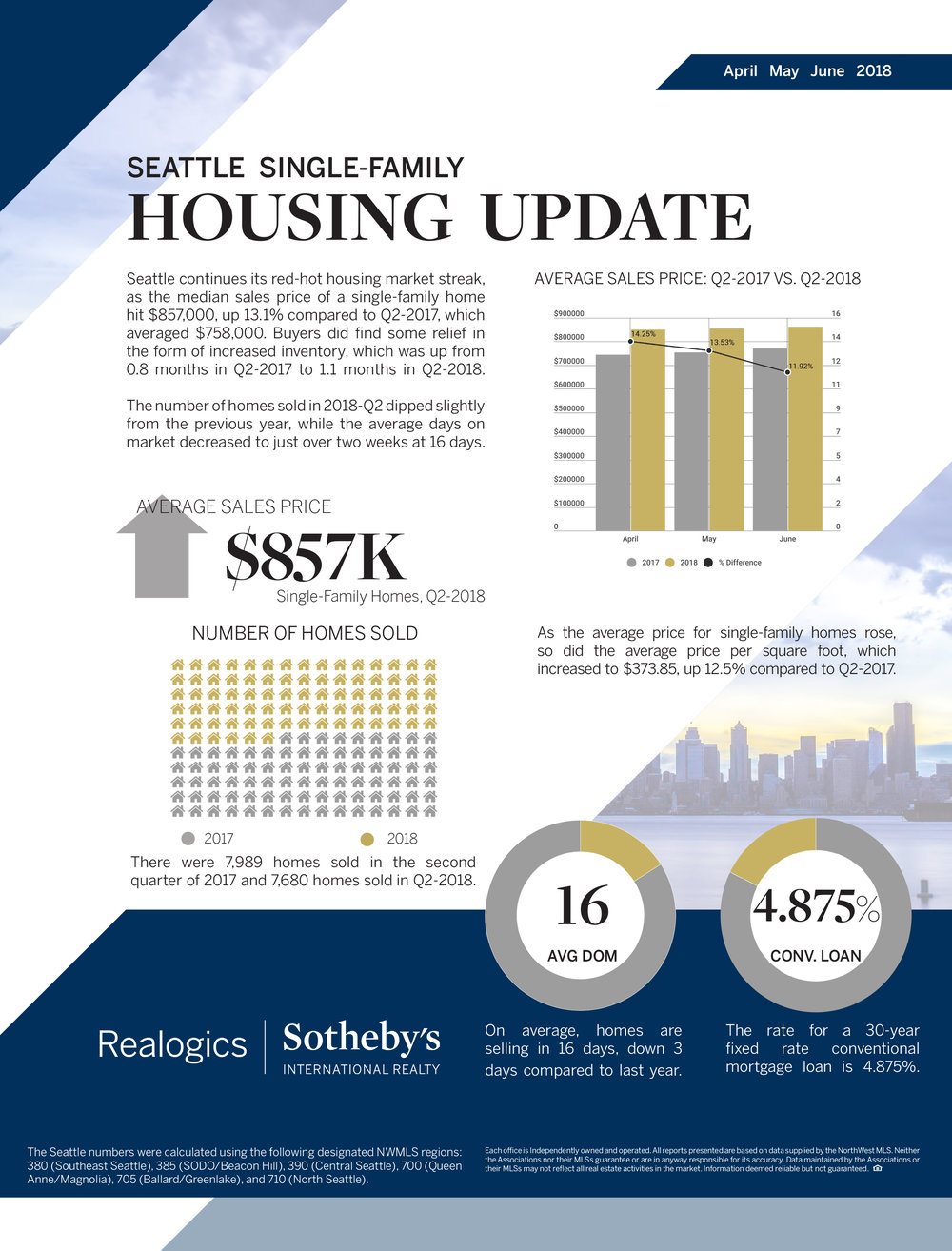 Seattle Single Family Q2 2018.jpg