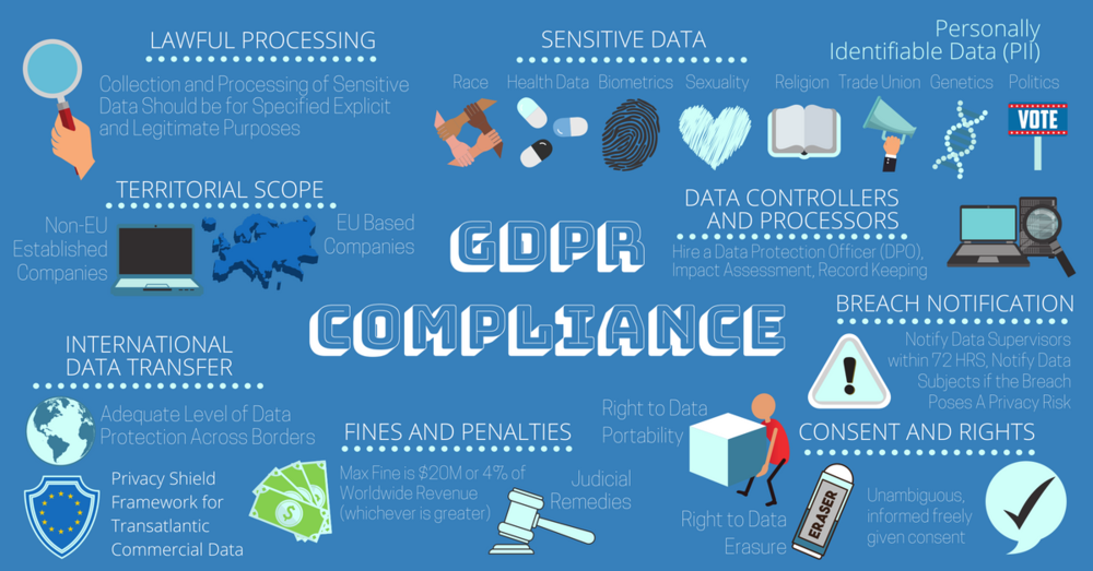 GDPR Compliance Infographic