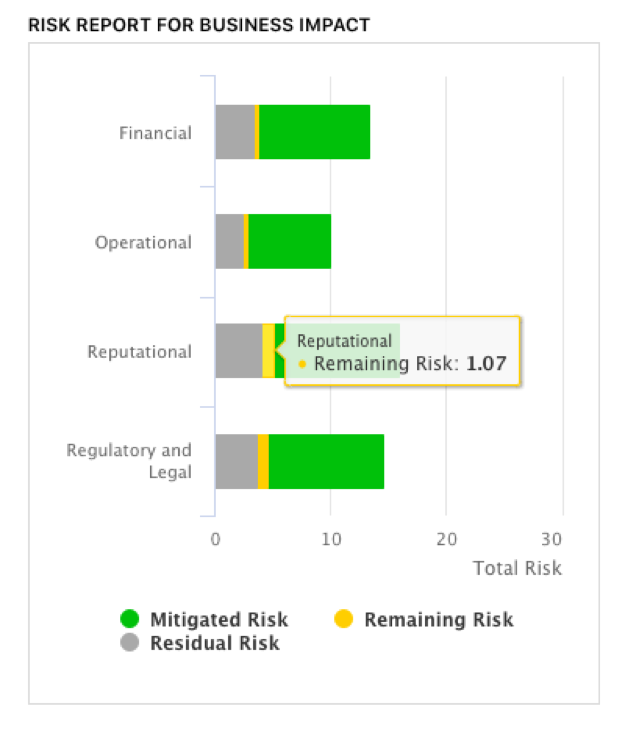 The CyberStrong IRM platform provides easily accessible reports that increase transparency for reporting to both technical and non-technical stakeholders.