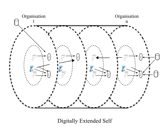 Centric Model of the Digitally Extended Self: Personal data categorized into digital footsteps, third party digital footsteps, digital mosaic, digital persona, and third party data showing the movement of data between organizations.  by Brian Parkinson