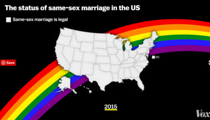The US Supreme Court on June 26, 2015, struck down states' same-sex marriage bans, bringing marriage equality to the entire US.  -Vox