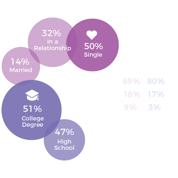Looking at a breakdown of our age range and male/female split, there is a large percentage of singles that are split between college and high-school degrees. -