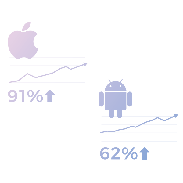 We are enjoying significant, ongoing user growth on Mobile, year-over-year. We attribute this growth to continued product improvements that add value to the user-experience as well as a highly-engaged fan-base in our social channels through our weekly programming. -
