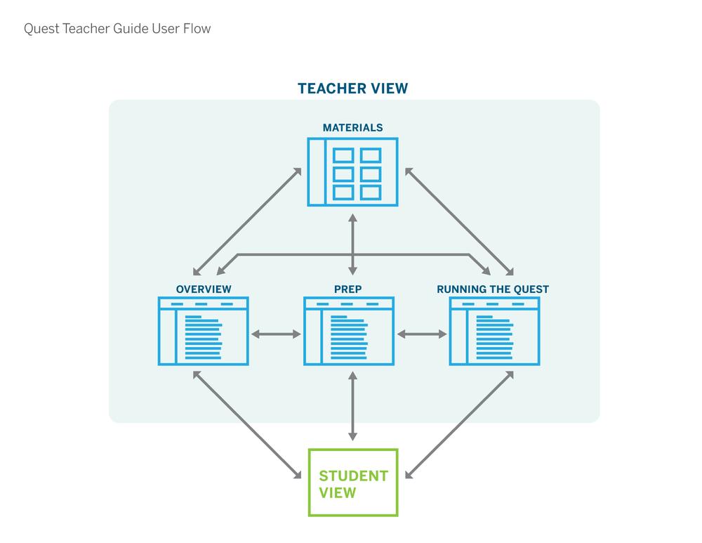 TeacherApp_UserFlow-01.png