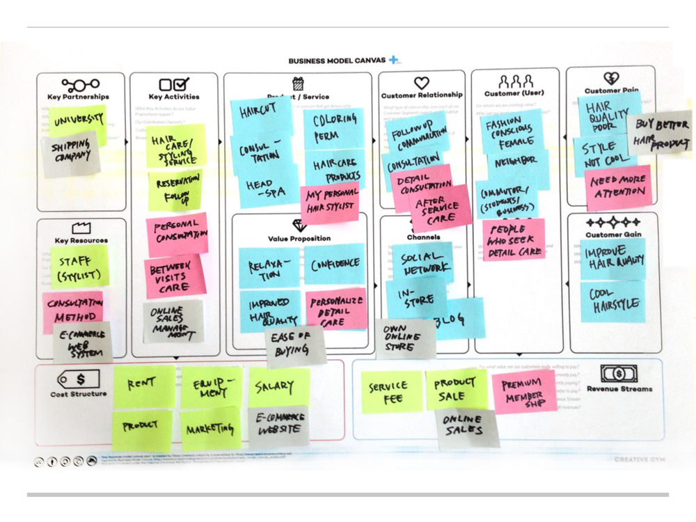 USING a business model canvas plus - Understanding the business model is another important factor. We used business model canvas plus, CreativeGym's version of canvas to understand existing business model.